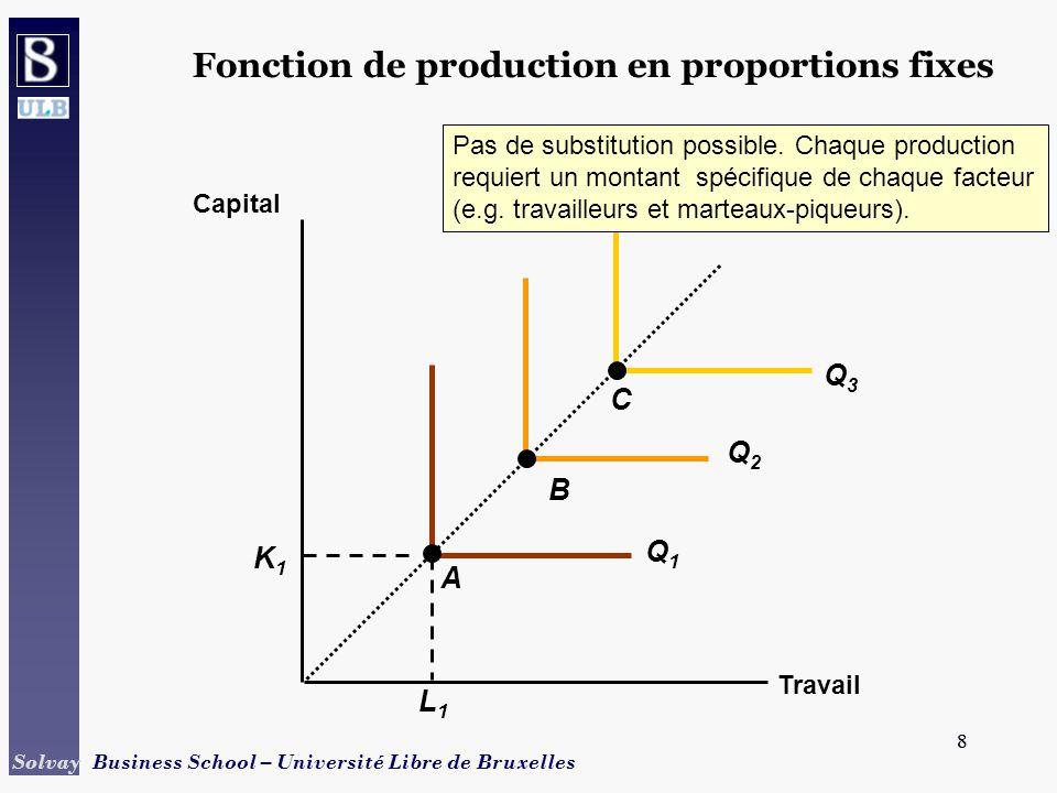 9 Solvay Business School – Université Libre de Bruxelles 9 Une fonction de production de blé Travail (heures par an) Capital (temps machine par an) 2505007601000 40 80 120 100 90 Output = 13,800 tonnes par an A B Point A plus capital-intensif, B est plus travail-intensif.