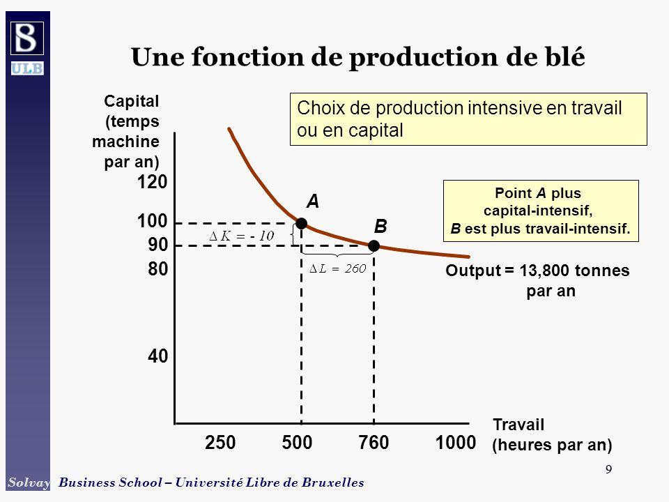 10 Solvay Business School – Université Libre de Bruxelles 10 Une fonction de production de blé Observations: 1) Production en A: L = 500 heures et K = 100 heures machine.