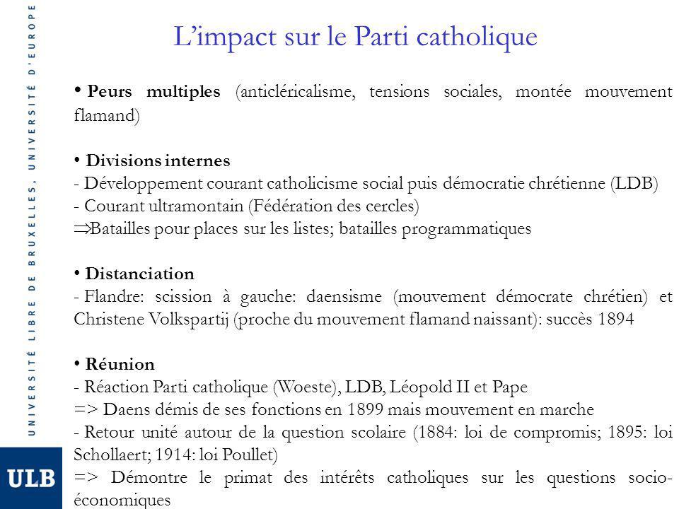 Limpact sur le Parti catholique Peurs multiples (anticléricalisme, tensions sociales, montée mouvement flamand) Divisions internes - Développement cou