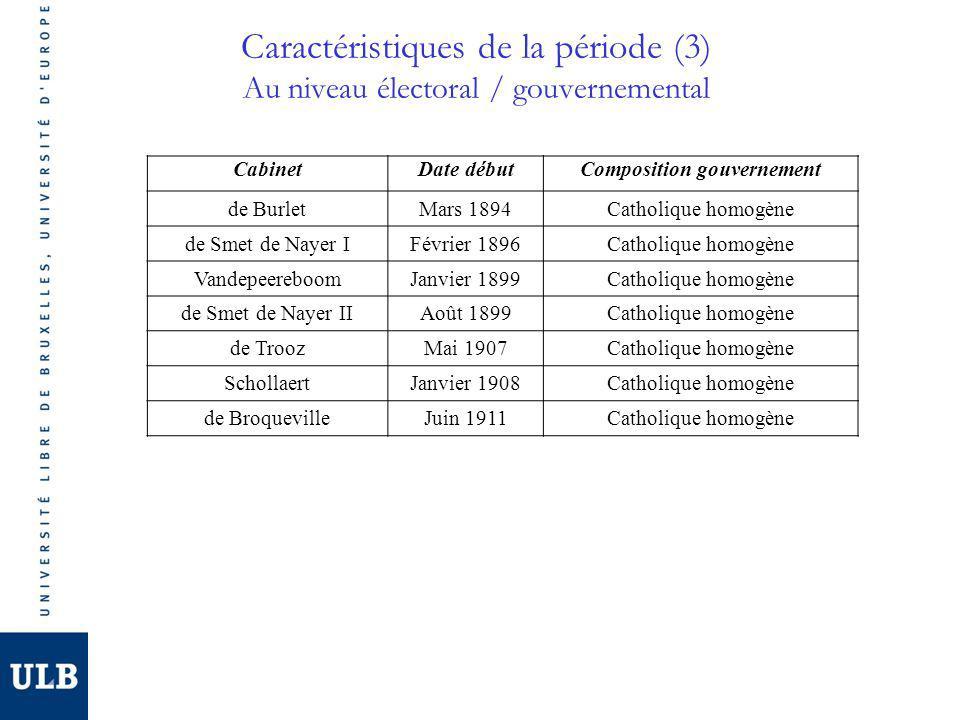 Caractéristiques de la période (3) Au niveau électoral / gouvernemental CabinetDate débutComposition gouvernement de BurletMars 1894Catholique homogèn