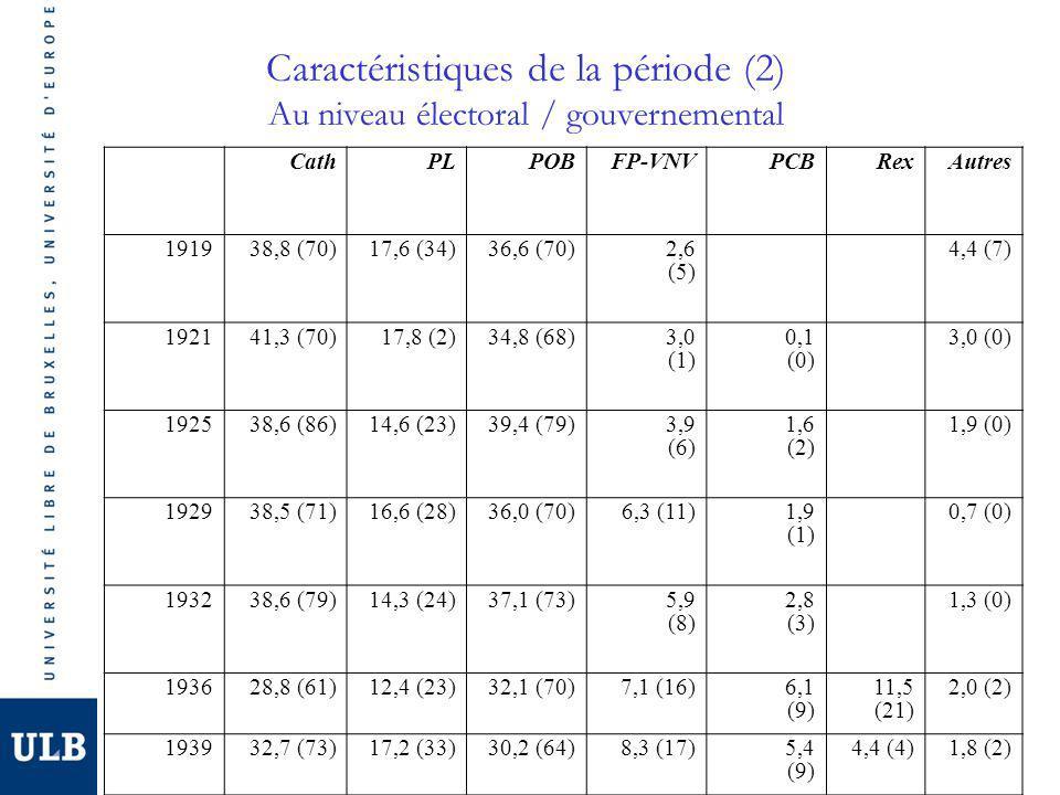 Caractéristiques de la période (2) Au niveau électoral / gouvernemental CathPLPOBFP-VNVPCBRexAutres 191938,8 (70)17,6 (34)36,6 (70)2,6 (5) 4,4 (7) 192