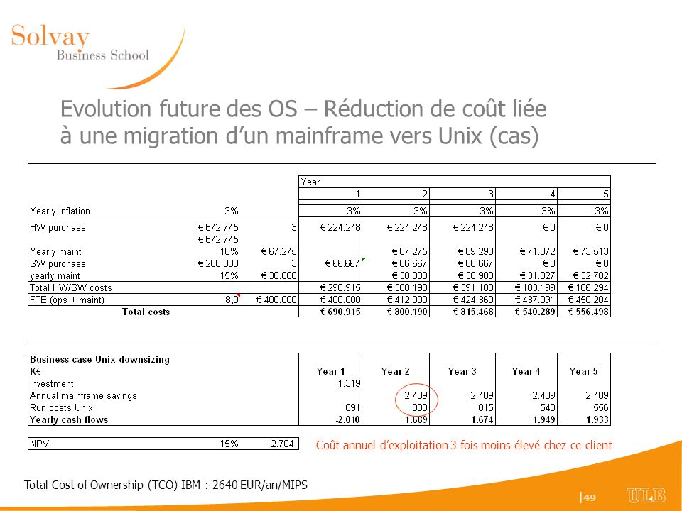 | 49 Evolution future des OS – Réduction de coût liée à une migration dun mainframe vers Unix (cas) Total Cost of Ownership (TCO) IBM : 2640 EUR/an/MI