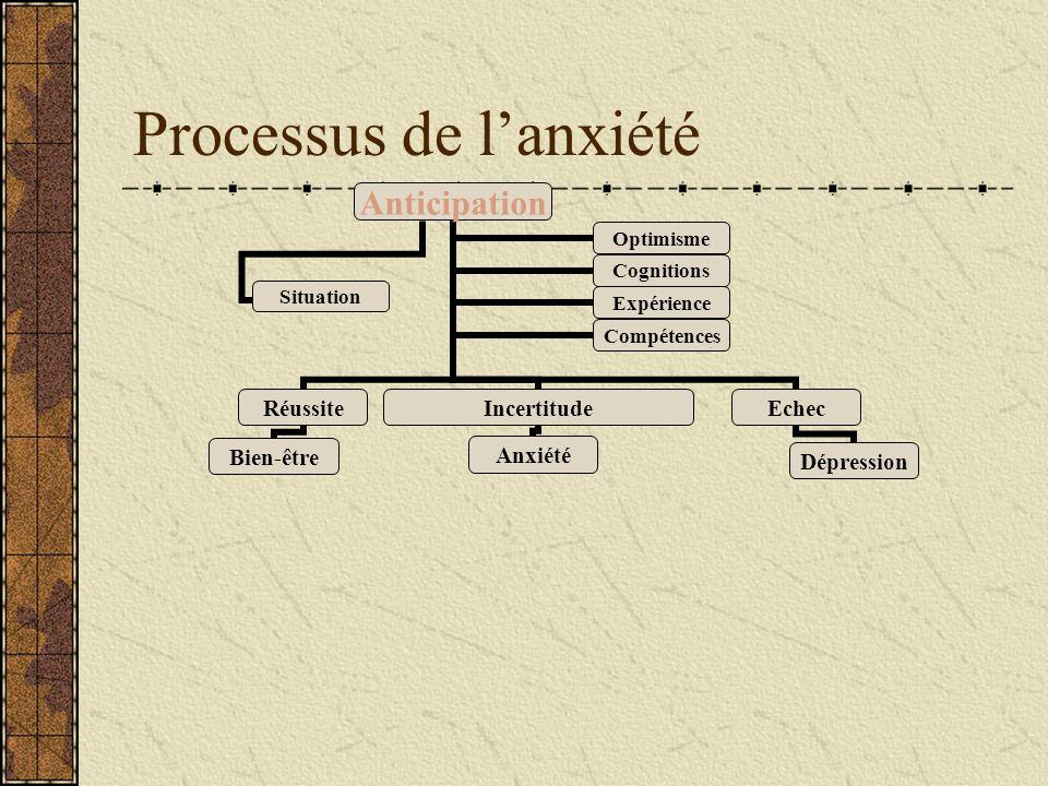 Processus de lanxiété Anticipation Réussite Bien-être Incertitude Anxiété Echec Dépression OptimismeCognitions ExpérienceCompétences Situation