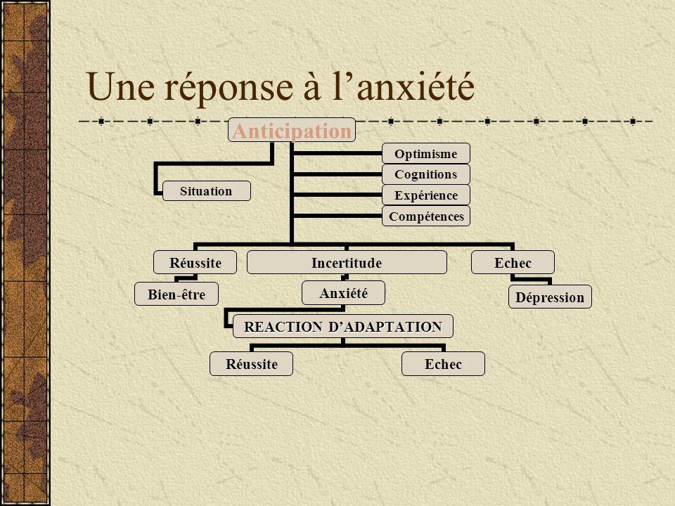 Une réponse à lanxiété Anticipation Réussite Bien-être Incertitude Anxiété REACTION DADAPTATION RéussiteEchec Dépression OptimismeCognitions Expérienc