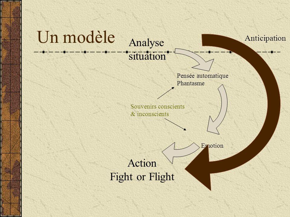 Un modèle Analyse situation Action Fight or Flight Pensée automatique Phantasme Emotion Souvenirs conscients & inconscients Anticipation