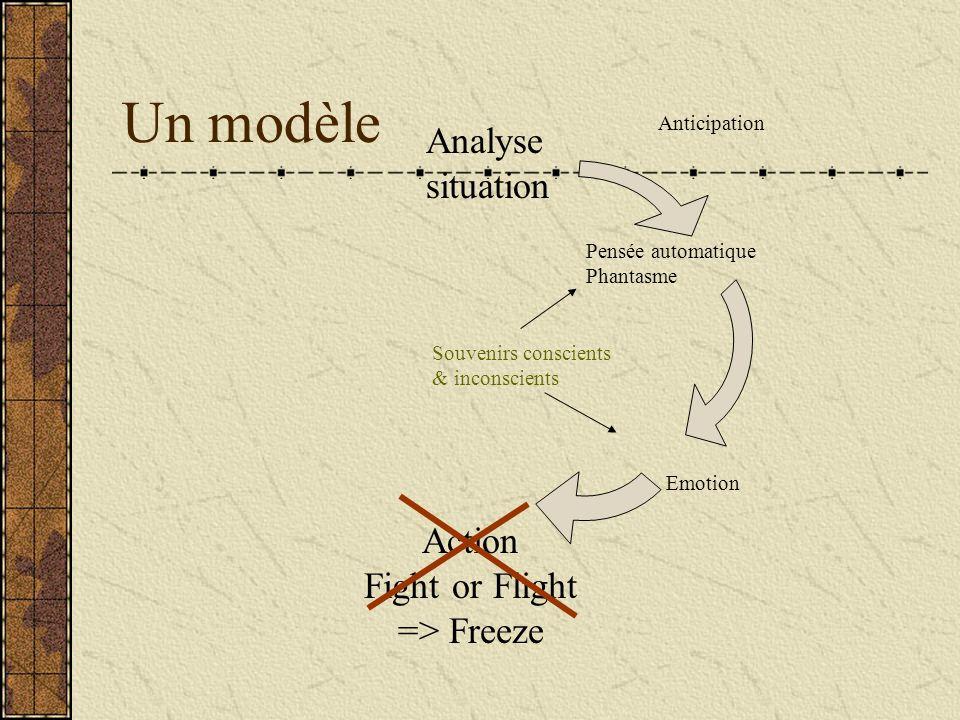 Un modèle Analyse situation Action Fight or Flight => Freeze Anticipation Pensée automatique Phantasme Emotion Souvenirs conscients & inconscients