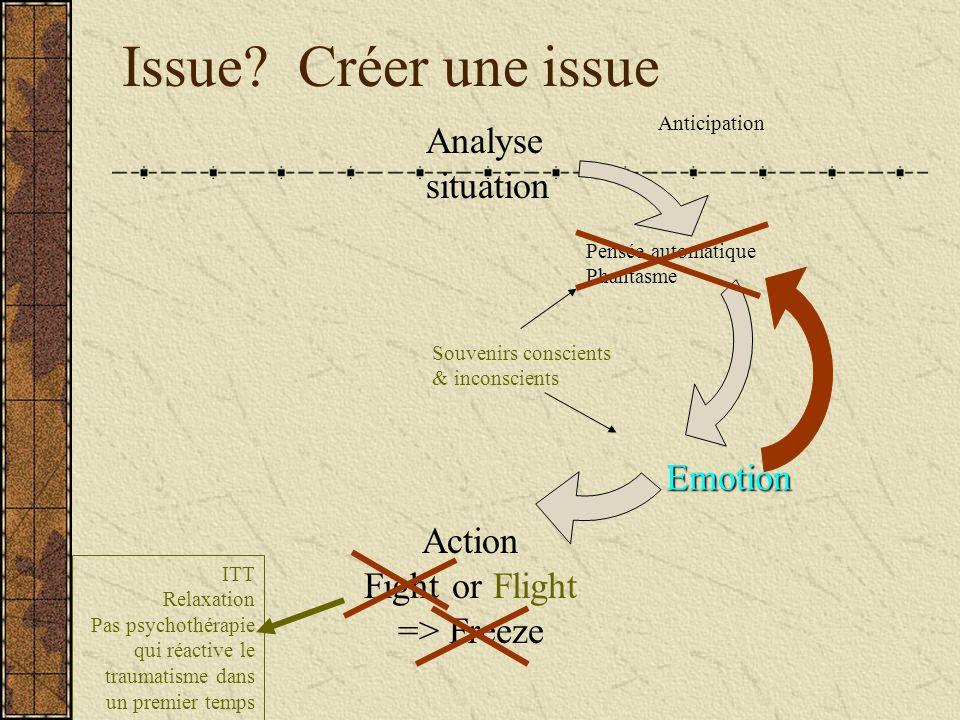 Issue? Créer une issue Analyse situation Action Fight or Flight => Freeze Anticipation Pensée automatique Phantasme Emotion Souvenirs conscients & inc