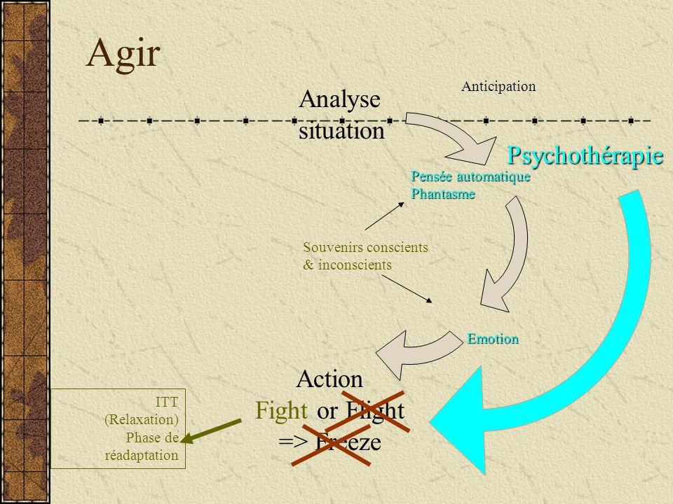 Agir Analyse situation Action Fight or Flight => Freeze Anticipation Pensée automatique Phantasme Emotion Souvenirs conscients & inconscients ITT (Rel