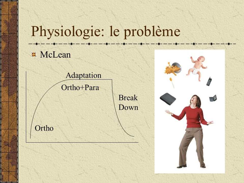 Physiologie: le problème McLean Ortho Adaptation Ortho+Para Break Down