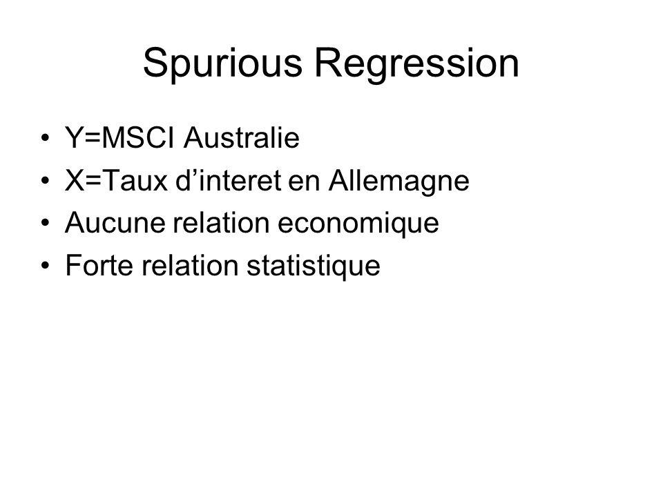 Spurious Regression Y=MSCI Australie X=Taux dinteret en Allemagne Aucune relation economique Forte relation statistique