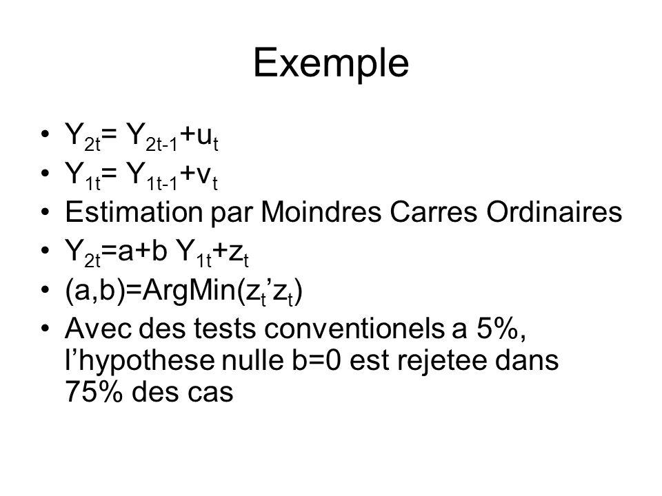 Exemple Y 2t = Y 2t-1 +u t Y 1t = Y 1t-1 +v t Estimation par Moindres Carres Ordinaires Y 2t =a+b Y 1t +z t (a,b)=ArgMin(z t z t ) Avec des tests conv