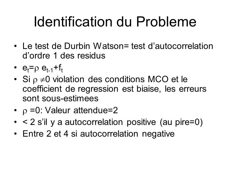 Identification du Probleme Le test de Durbin Watson= test dautocorrelation dordre 1 des residus e t = e t-1 +f t Si 0 violation des conditions MCO et