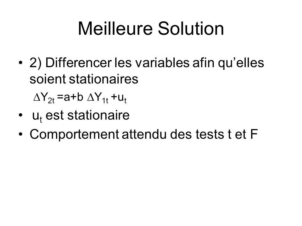 Meilleure Solution 2) Differencer les variables afin quelles soient stationaires Y 2t =a+b Y 1t +u t u t est stationaire Comportement attendu des test
