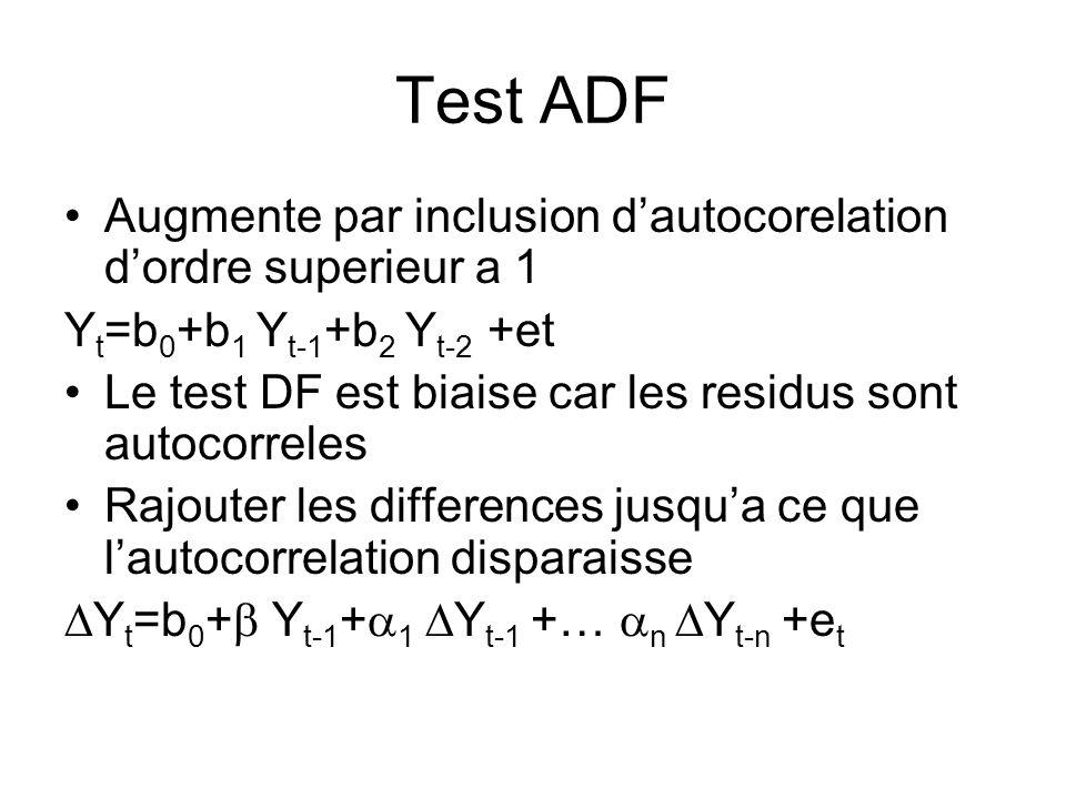 Test ADF Augmente par inclusion dautocorelation dordre superieur a 1 Y t =b 0 +b 1 Y t-1 +b 2 Y t-2 +et Le test DF est biaise car les residus sont aut