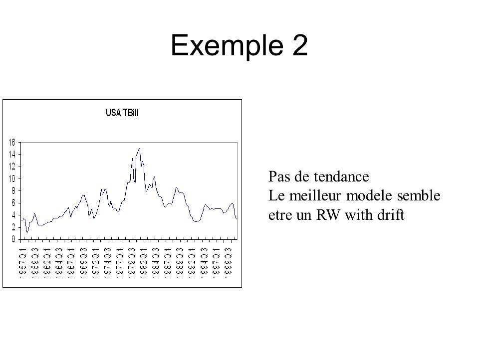 Exemple 2 Pas de tendance Le meilleur modele semble etre un RW with drift