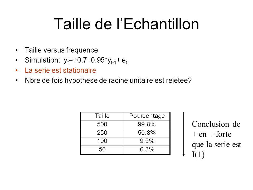 Taille de lEchantillon Taille versus frequence Simulation: y t =+0.7+0.95*y t-1 + e t La serie est stationaire Nbre de fois hypothese de racine unitai