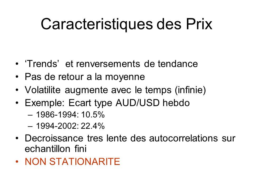 Caracteristiques des Prix Trends et renversements de tendance Pas de retour a la moyenne Volatilite augmente avec le temps (infinie) Exemple: Ecart ty