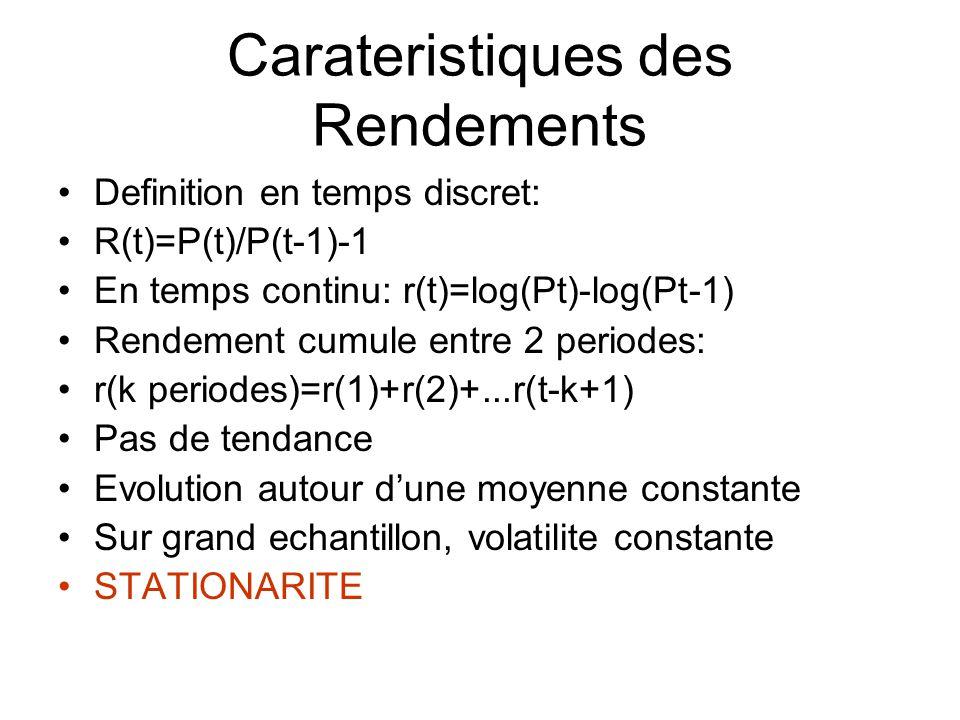 Carateristiques des Rendements Definition en temps discret: R(t)=P(t)/P(t-1)-1 En temps continu: r(t)=log(Pt)-log(Pt-1) Rendement cumule entre 2 perio