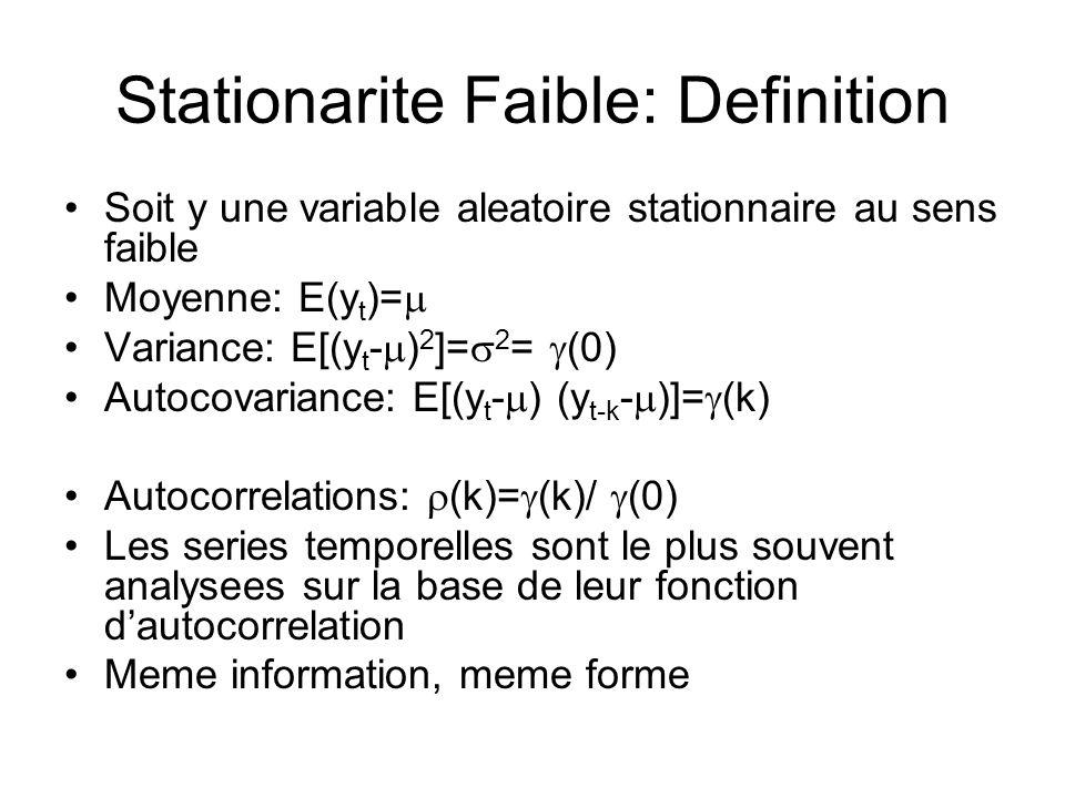Stationarite Faible: Definition Soit y une variable aleatoire stationnaire au sens faible Moyenne: E(y t )= Variance: E[(y t - ) 2 ]= 2 = (0) Autocova