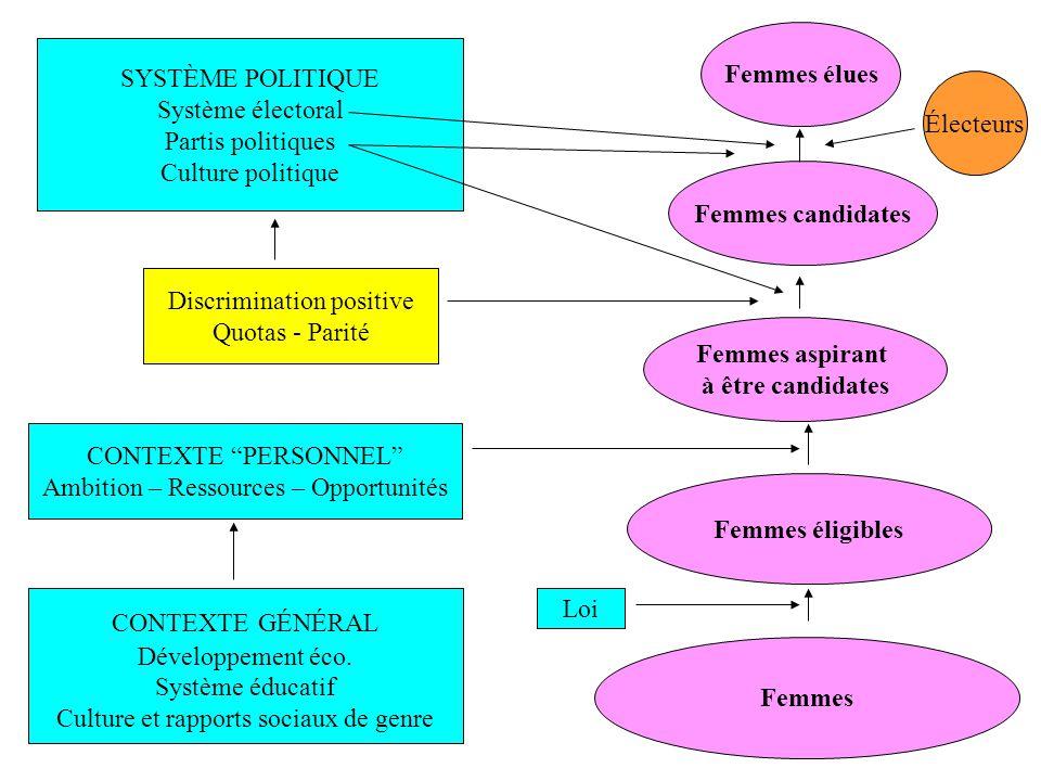 Femmes Femmes éligibles Femmes aspirant à être candidates Femmes candidates Femmes élues CONTEXTE PERSONNEL Ambition – Ressources – Opportunités SYSTÈ