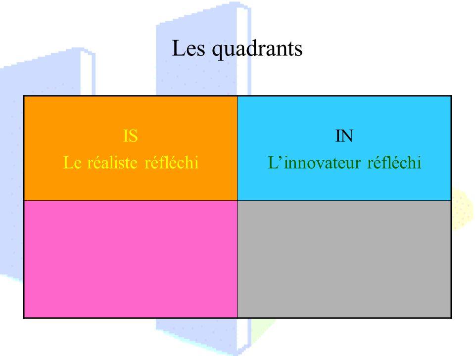 Les quadrants IS Le réaliste réfléchi IN Linnovateur réfléchi