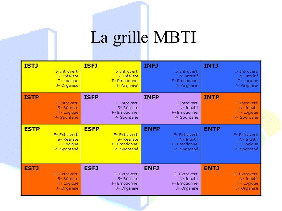 La grille MBTI ISTJ I- Introverti S- Réaliste T- Logique J- Organisé ISFJ I- Introverti S- Réaliste F- Emotionnel J- Organisé INFJ I- Introverti N- In