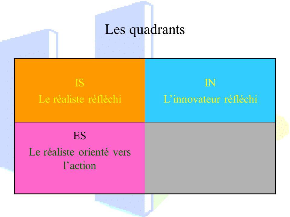 Les quadrants IS Le réaliste réfléchi IN Linnovateur réfléchi ES Le réaliste orienté vers laction