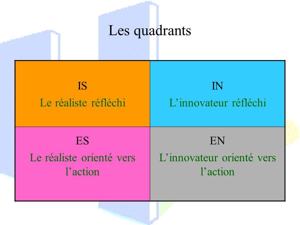 Les quadrants IS Le réaliste réfléchi IN Linnovateur réfléchi ES Le réaliste orienté vers laction EN Linnovateur orienté vers laction