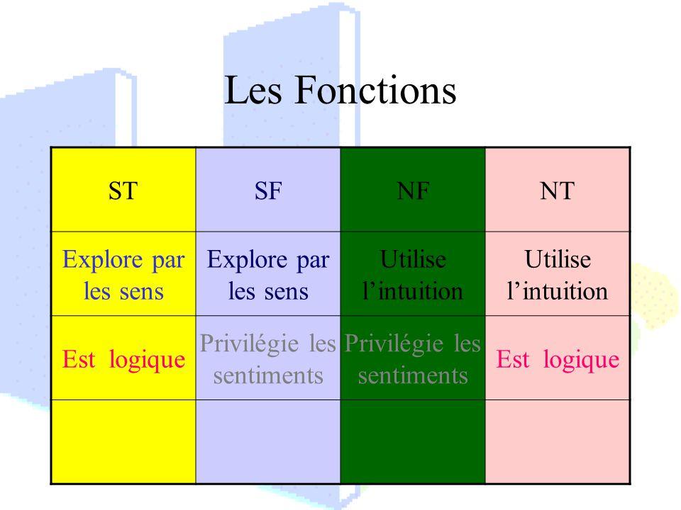 Les Fonctions STSFNFNT Explore par les sens Utilise lintuition Est logique Privilégie les sentiments Est logique