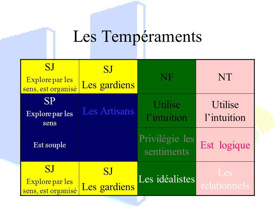 Les Tempéraments SJ Explore par les sens, est organisé SJ Les gardiens NFNT SP Explore par les sens Les Artisans Utilise lintuition Est souple Privilé