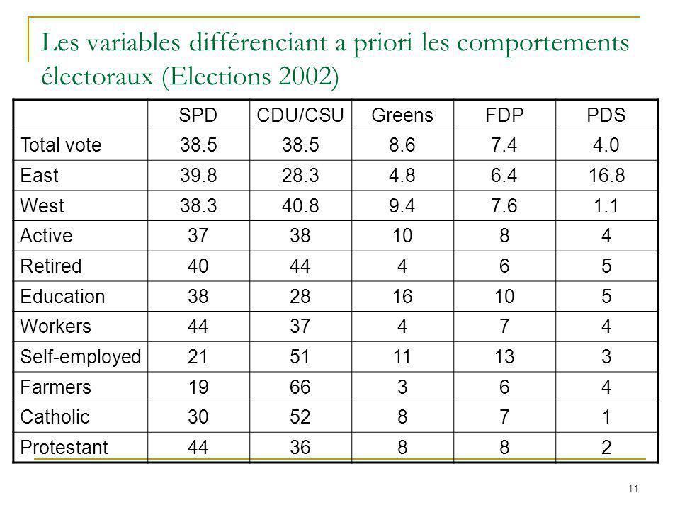 11 Les variables différenciant a priori les comportements électoraux (Elections 2002) SPDCDU/CSUGreensFDPPDS Total vote38.5 8.67.44.0 East39.828.34.86