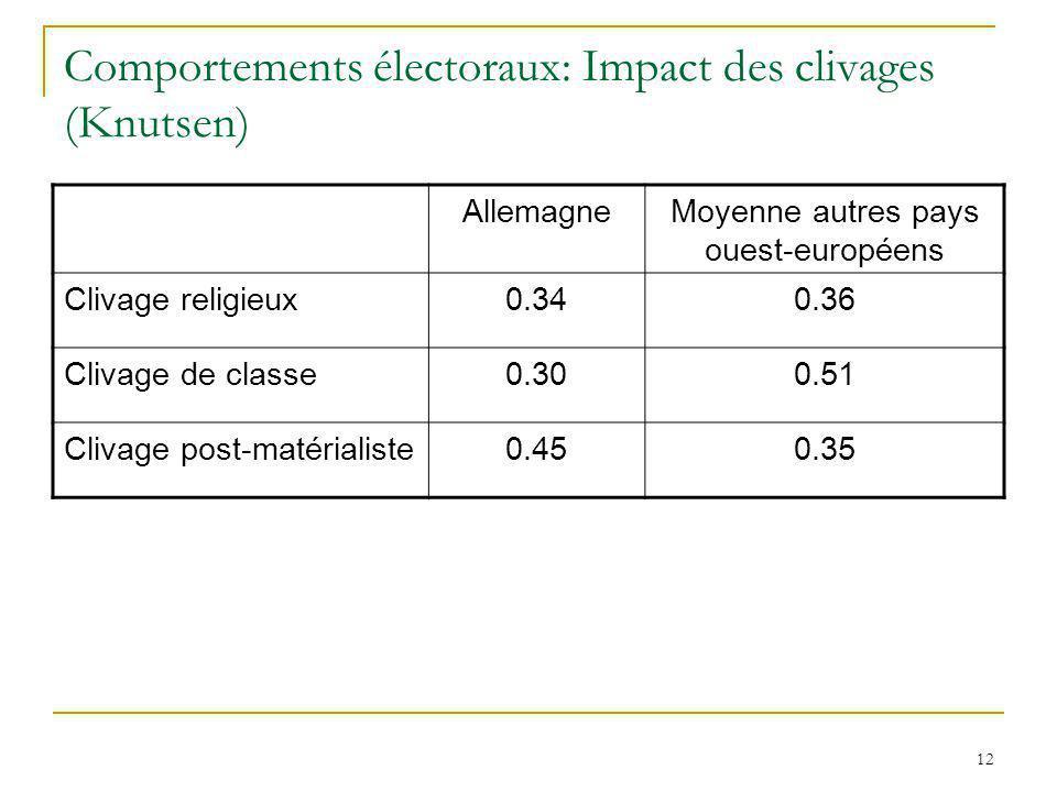 12 Comportements électoraux: Impact des clivages (Knutsen) AllemagneMoyenne autres pays ouest-européens Clivage religieux0.340.36 Clivage de classe0.3