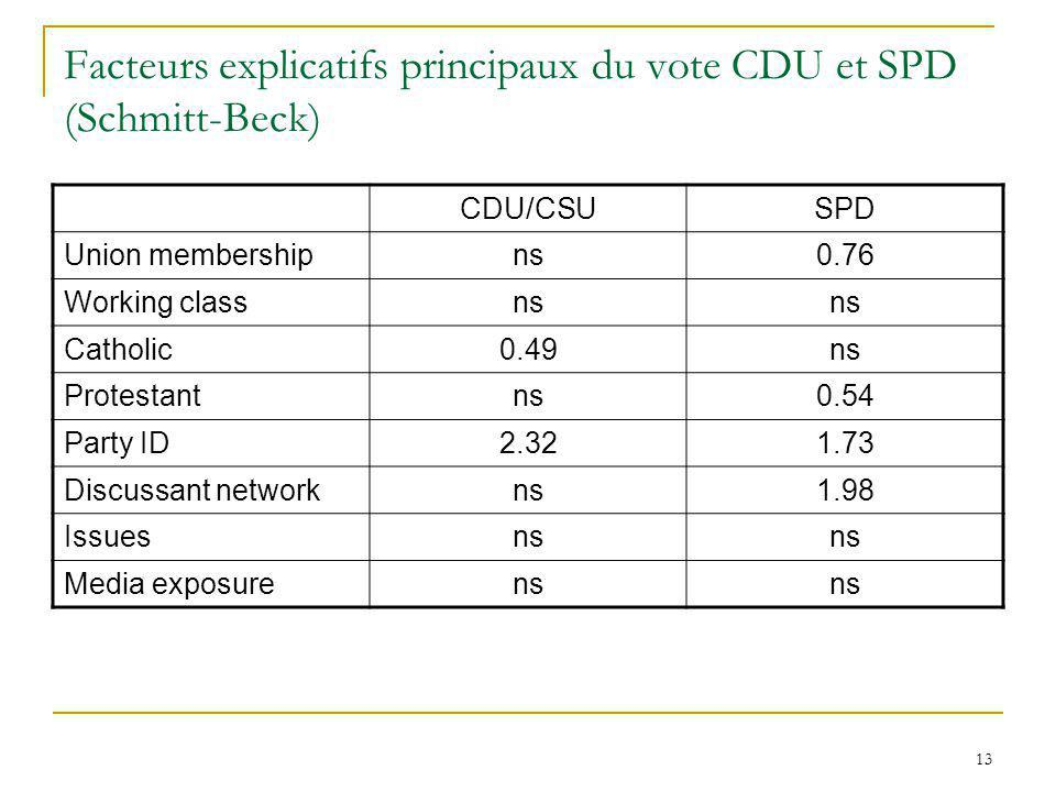 13 Facteurs explicatifs principaux du vote CDU et SPD (Schmitt-Beck) CDU/CSUSPD Union membershipns0.76 Working classns Catholic0.49ns Protestantns0.54 Party ID2.321.73 Discussant networkns1.98 Issuesns Media exposurens