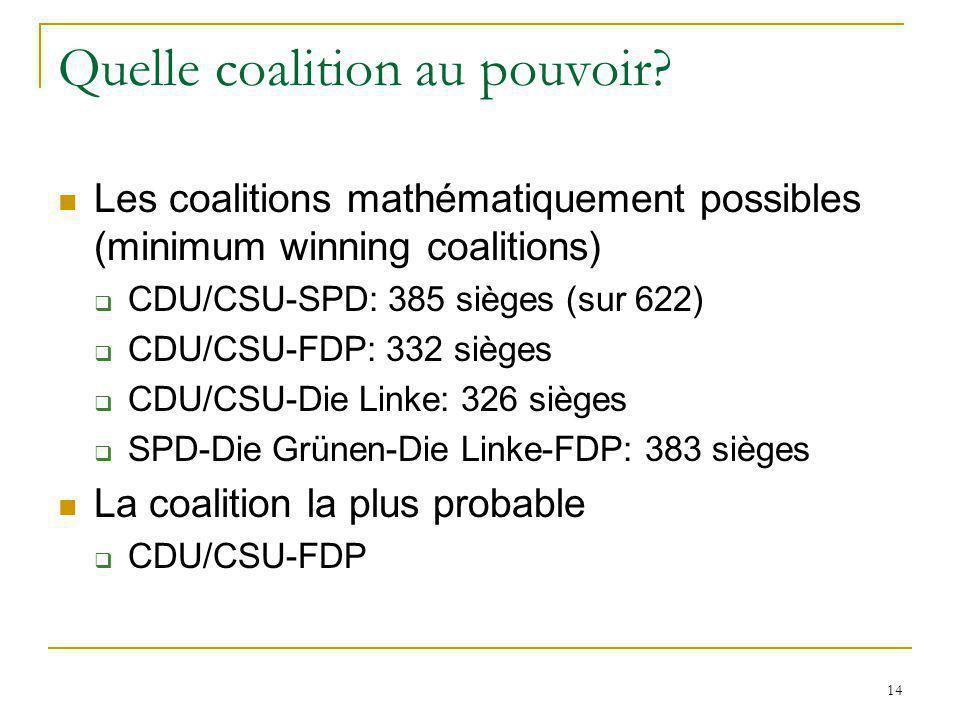 14 Quelle coalition au pouvoir? Les coalitions mathématiquement possibles (minimum winning coalitions) CDU/CSU-SPD: 385 sièges (sur 622) CDU/CSU-FDP: