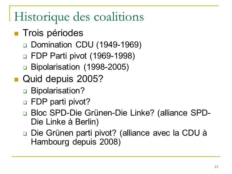 15 Historique des coalitions Trois périodes Domination CDU (1949-1969) FDP Parti pivot (1969-1998) Bipolarisation (1998-2005) Quid depuis 2005? Bipola