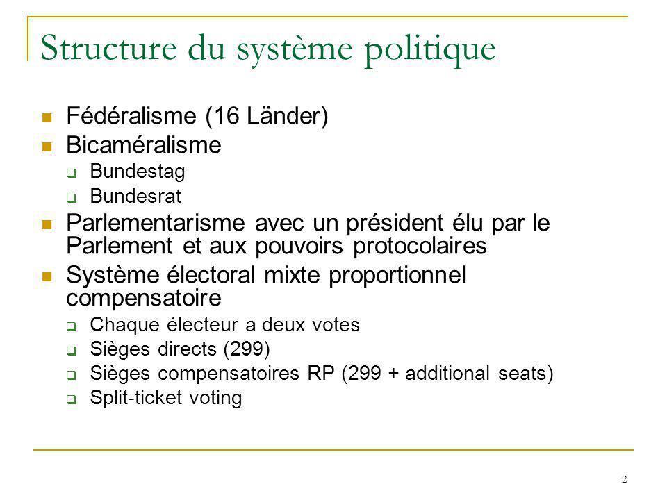 2 Structure du système politique Fédéralisme (16 Länder) Bicaméralisme Bundestag Bundesrat Parlementarisme avec un président élu par le Parlement et a