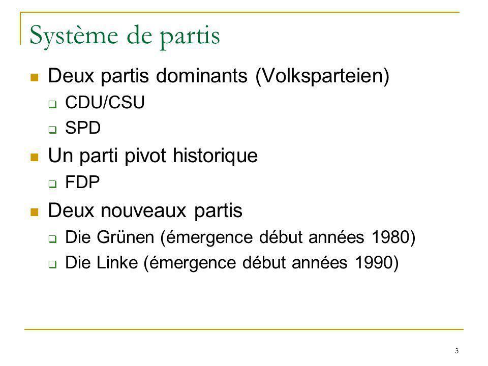 3 Système de partis Deux partis dominants (Volksparteien) CDU/CSU SPD Un parti pivot historique FDP Deux nouveaux partis Die Grünen (émergence début a