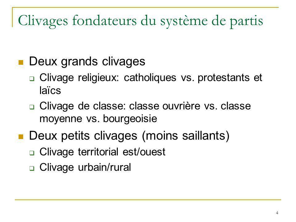 4 Clivages fondateurs du système de partis Deux grands clivages Clivage religieux: catholiques vs. protestants et laïcs Clivage de classe: classe ouvr