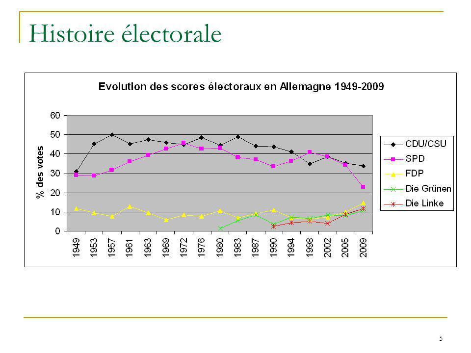 5 Histoire électorale