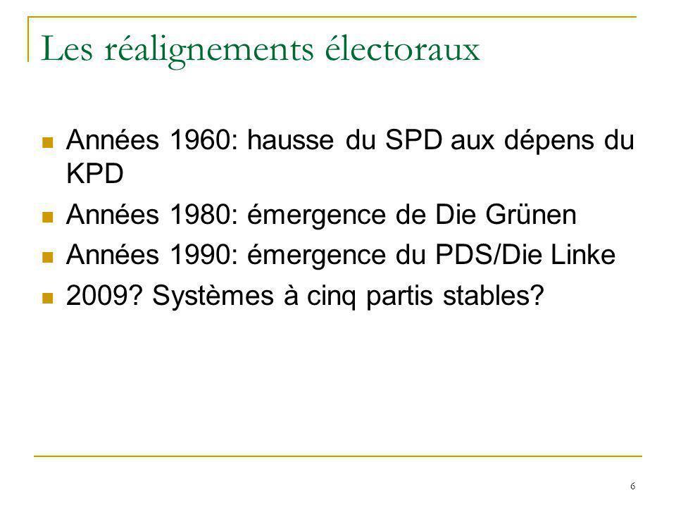 6 Les réalignements électoraux Années 1960: hausse du SPD aux dépens du KPD Années 1980: émergence de Die Grünen Années 1990: émergence du PDS/Die Lin