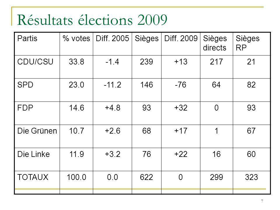 7 Résultats élections 2009 Partis% votesDiff. 2005SiègesDiff. 2009Sièges directs Sièges RP CDU/CSU33.8-1.4239+1321721 SPD23.0-11.2146-766482 FDP14.6+4