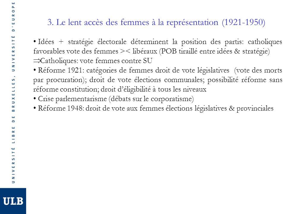 3. Le lent accès des femmes à la représentation (1921-1950) Idées + stratégie électorale déterminent la position des partis: catholiques favorables vo