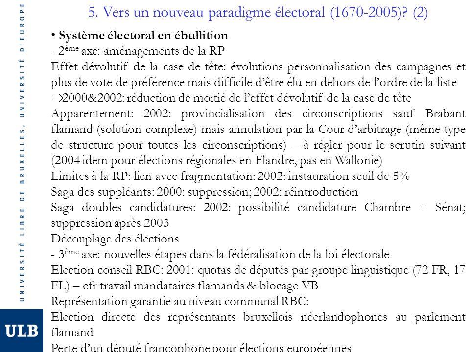 5. Vers un nouveau paradigme électoral (1670-2005)? (2) Système électoral en ébullition - 2 ème axe: aménagements de la RP Effet dévolutif de la case
