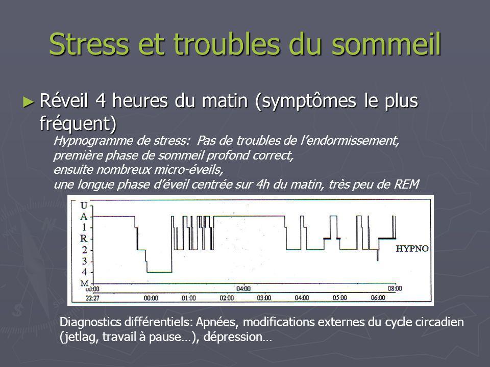 Fatigue et stress Lipolyse Lipogenèse Glycogenèse Cortisol Cholestérol Androstérone ACTH CRF Stress DHEA Cycle de KREPS Triglycérides Foie (GammaGT, LDH) Thyroïde Sucres alimentaires Hyperglycémie Parathyroïde Muscles (CPK)