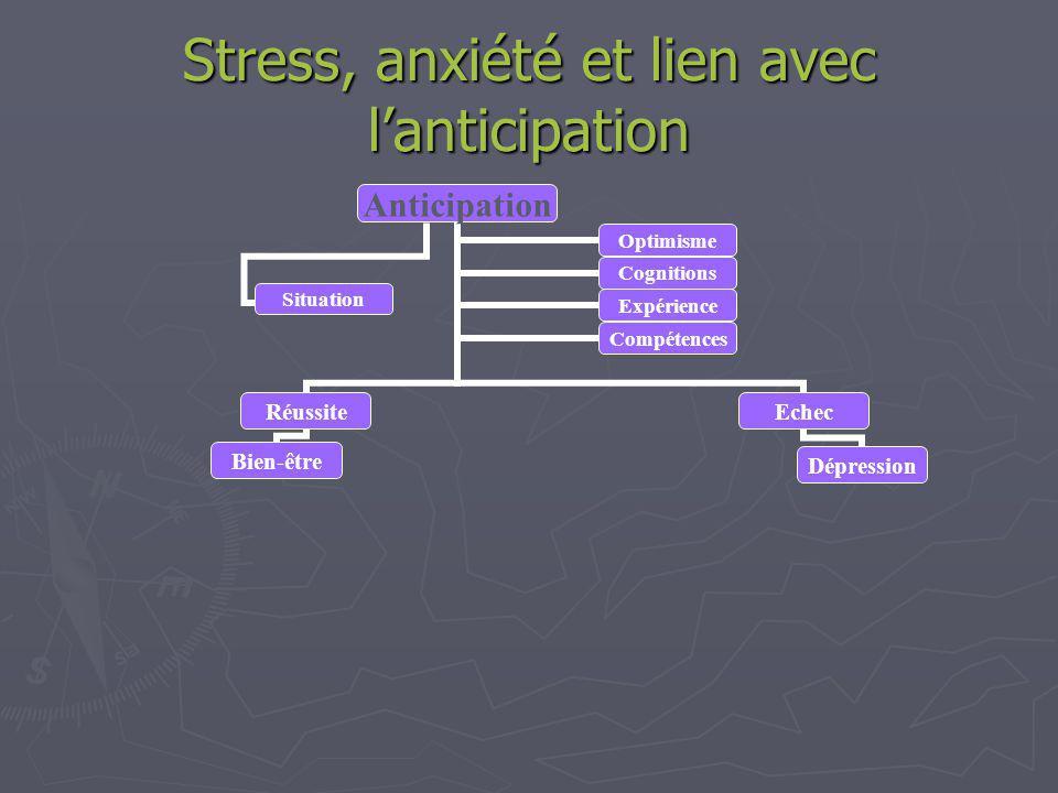 Stress, anxiété et lien avec lanticipation Anticipation Réussite Bien-être OptimismeCognitions ExpérienceCompétences Situation