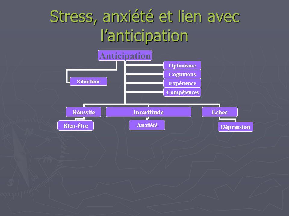 Stress, anxiété et lien avec lanticipation Anticipation Réussite Bien-être Echec Dépression OptimismeCognitions ExpérienceCompétences Situation