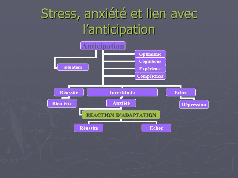Stress, anxiété et lien avec lanticipation Anticipation Réussite Bien-être Incertitude Anxiété Echec Dépression OptimismeCognitions ExpérienceCompétences Situation