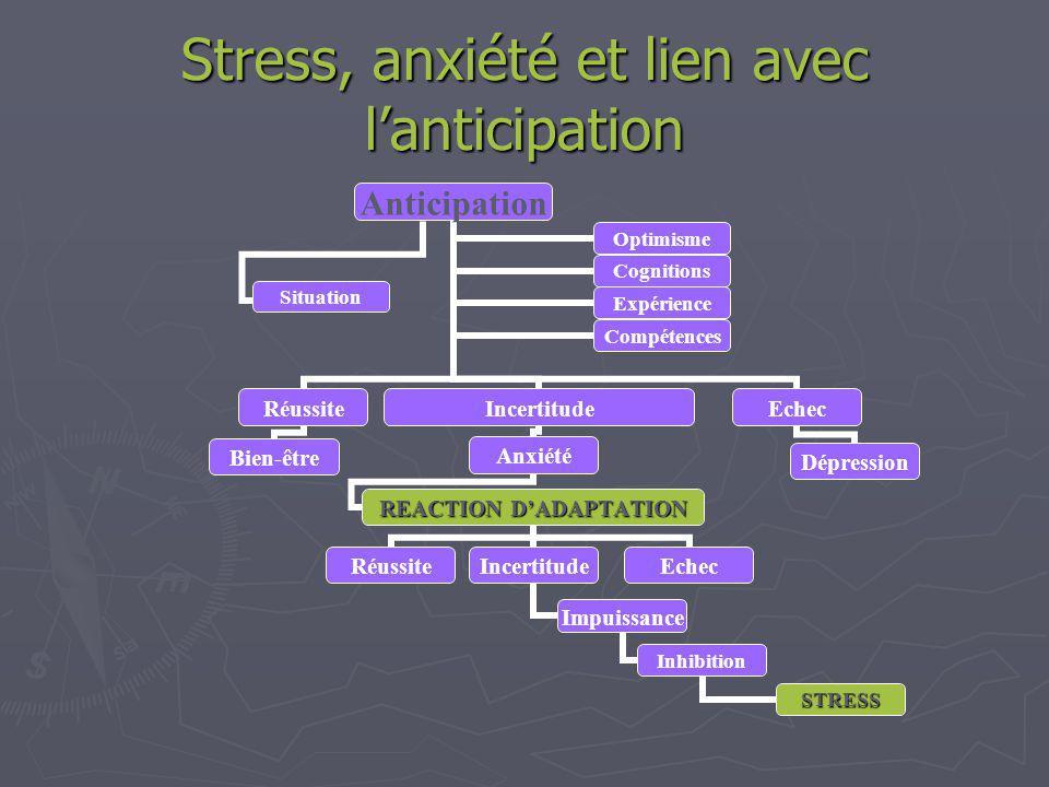Stress, anxiété et lien avec lanticipation Anticipation Réussite Bien-être Incertitude Anxiété REACTION DADAPTATION RéussiteEchec Dépression OptimismeCognitions ExpérienceCompétences Situation