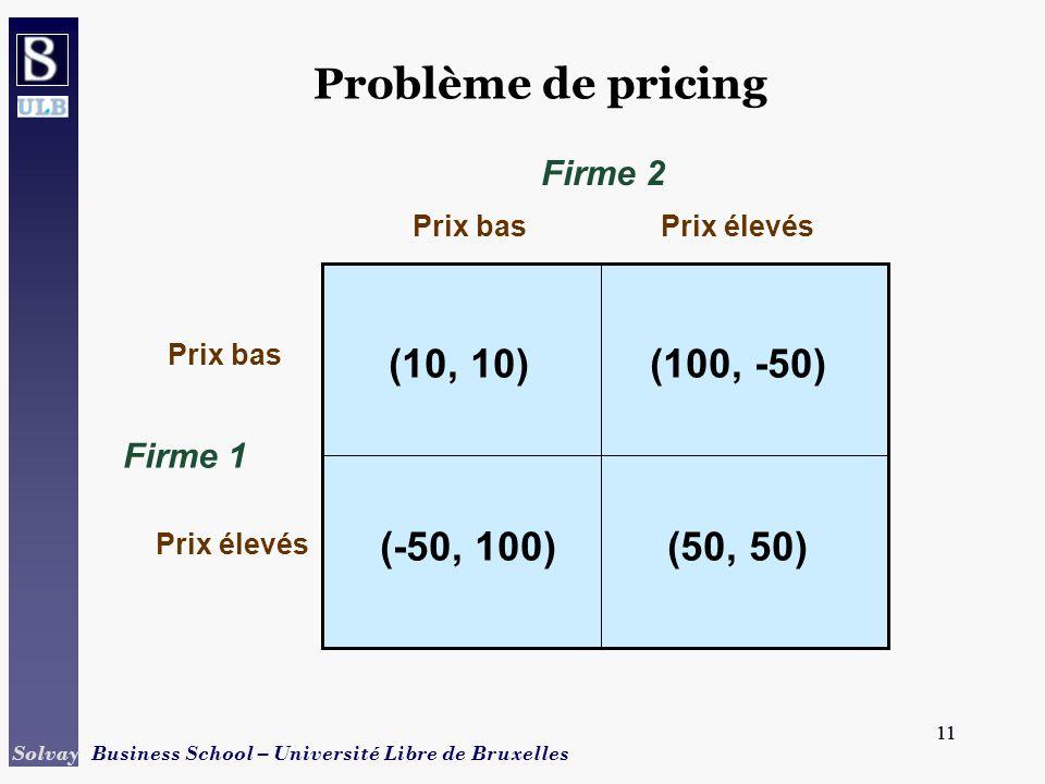 11 Solvay Business School – Université Libre de Bruxelles 11 Problème de pricing Firme 1 Prix basPrix élevés Prix bas Prix élevés Firme 2 (10, 10)(100