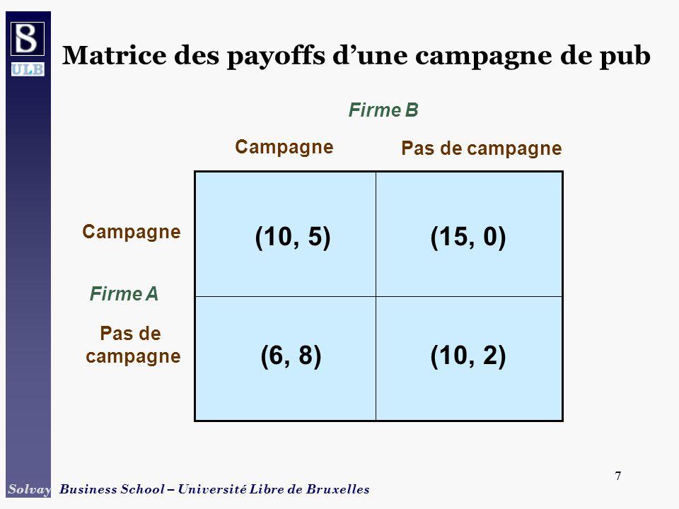 8 Solvay Business School – Université Libre de Bruxelles 8 Stratégies dominantes Matrice de campagnes de pub –La pub est une stratégie dominante pour les deux firmes -> deux campagnes est un équilibre en stratégie dominante Jeux sans stratégie dominante –La décision optimale pour un joueur sans stratégie dominante dépendra de ce que lautre joueur va faire.